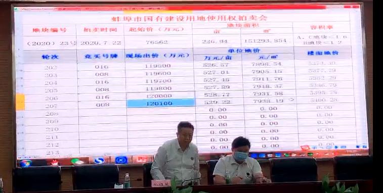 15.96亿元!蚌埠经开区2宗328.6亩商住地块成功出让!